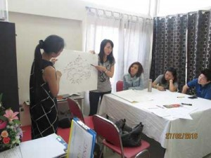 raise mind map workshop 7