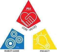 FLL-mission แข่งขันหุ่นยนต์