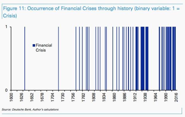 กราฟแสดงความถี่ ของวิกฤตเศรษฐกิจ ทั่วโลก