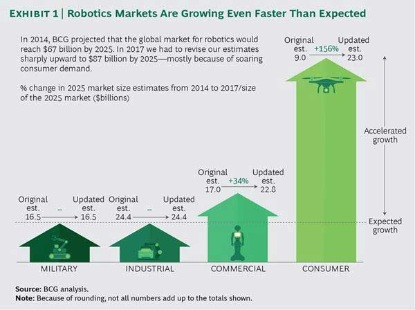 robotics_markets_are_growing_even_faster_than_expected