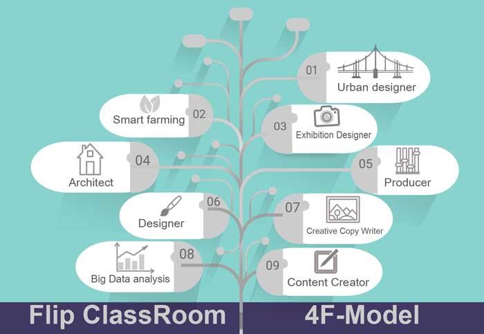 ห้องเรียนกลับด้าน_4fModel_ต้นไม้อาชีพในอนาคต