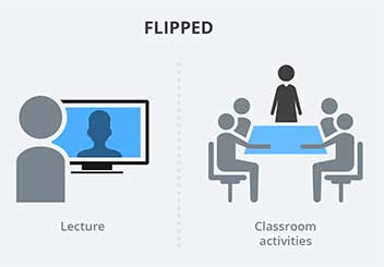 หลักการ filipped class room เรียนที่บ้าน ทำกิจกรรมที่โรงเรียน