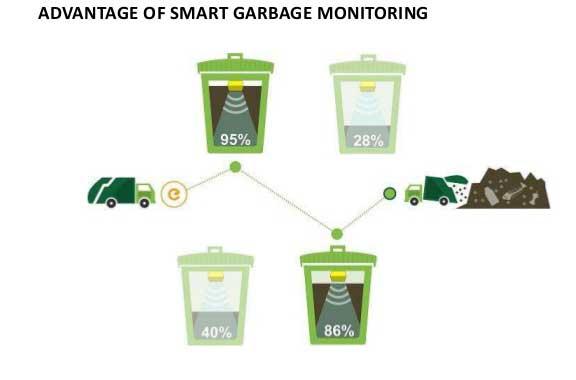 การตรวจสอบปริมาณขยะในถังขยะ หน้าบ้าน ทำให้เจ้าหน้าที่เก็บขยะ วางแผนการออกเก็บขยะได้ดีขึ้น